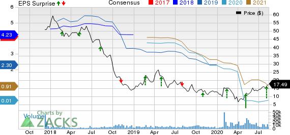 Delphi Technologies PLC Price, Consensus and EPS Surprise