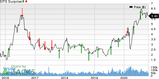 Yamana Gold Inc. Price and EPS Surprise