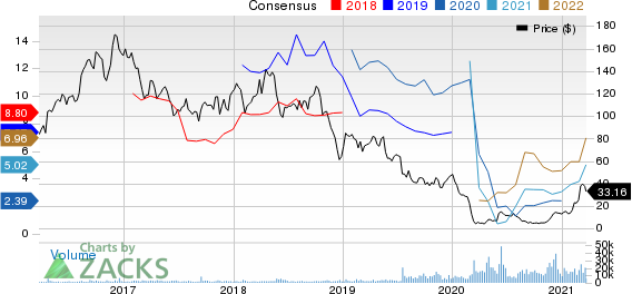 Callon Petroleum Company Price and Consensus