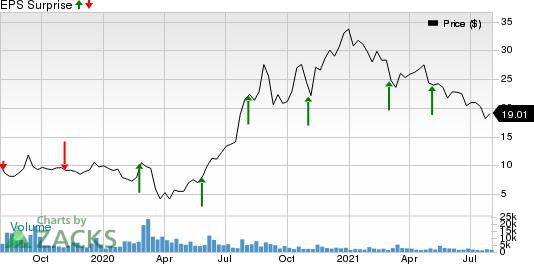 Lumber Liquidators Holdings, Inc Price and EPS Surprise