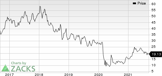 American Airlines Group Inc. Price