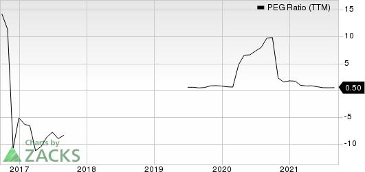 Herc Holdings Inc. PEG Ratio (TTM)