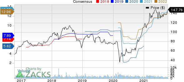 Evercore Inc Price and Consensus