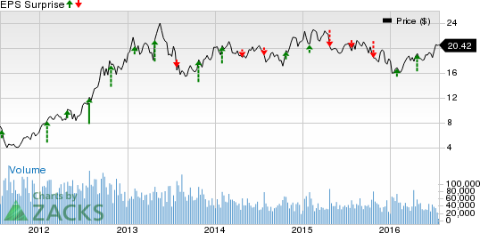 PulteGroup (PHM) Beats Earnings, Closings Up Y/Y