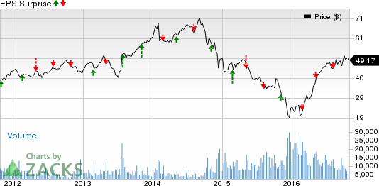 ONEOK (OKE) Q3 Earnings: Stock Poised to Beat Estimates