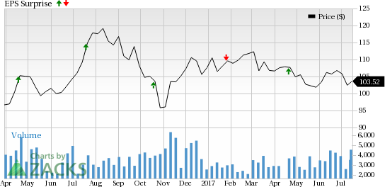 SL Green (SLG) to Post Q2 Earnings: Is a Surprise in Store?