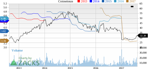 Top Ranked Value Stocks to Buy for August 16th