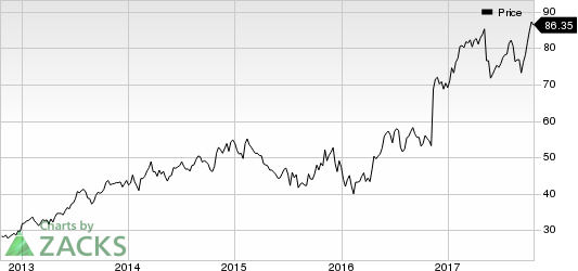 Primerica, Inc. Price