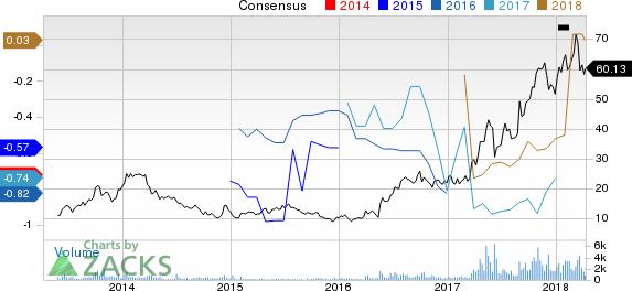 Mazor Robotics Ltd. Price and Consensus