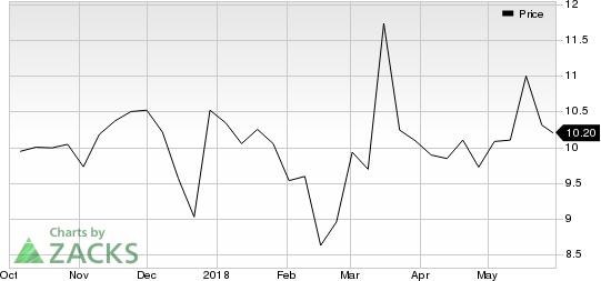 Krystal Biotech, Inc. Price