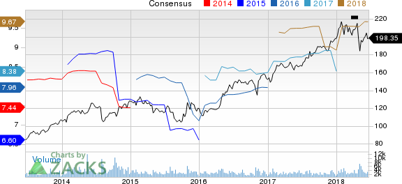 L3 Technologies Inc. Price and Consensus