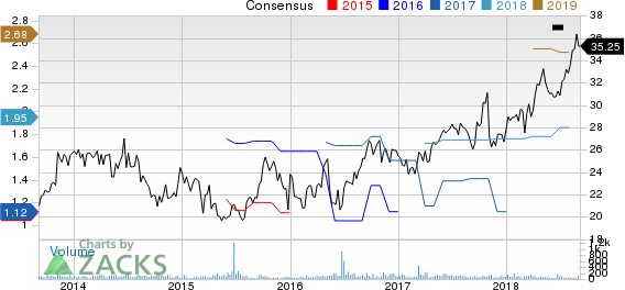 UFP Technologies, Inc. Price and Consensus