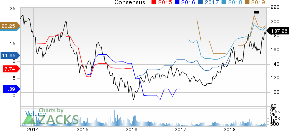 CNOOC Limited Price and Consensus