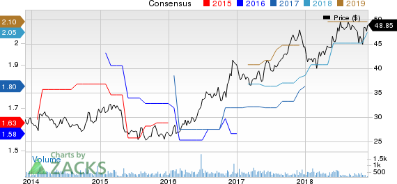 Otter Tail Corporation Price and Consensus