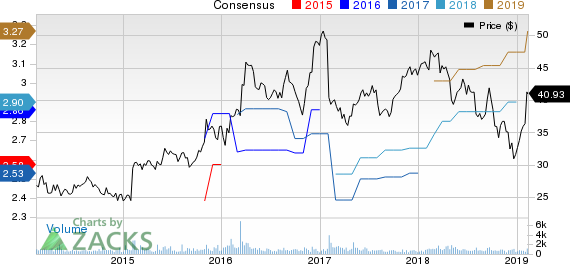 CSG Systems International, Inc. Price and Consensus
