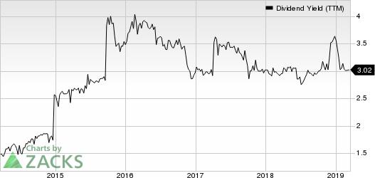 Mackinac Financial Corporation Dividend Yield (TTM)