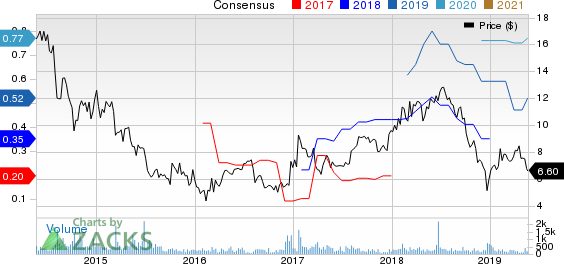 Manitex International, Inc. Price and Consensus