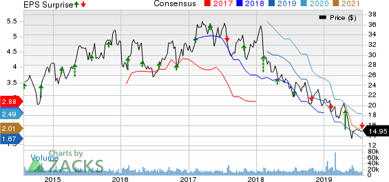 The Goodyear Tire & Rubber Company Price, Consensus and EPS Surprise