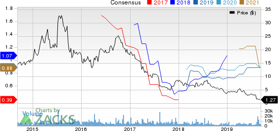 ASSERTIO THERAPEUTICS, INC Price and Consensus