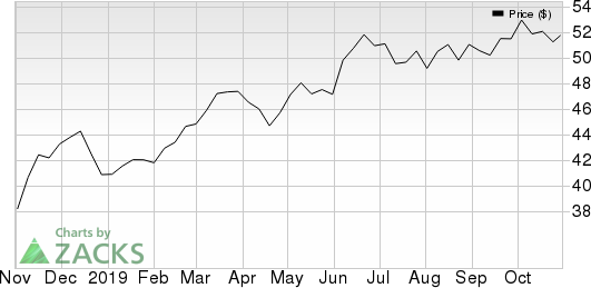 PNM Resources, Inc. (Holding Co.) Price and EPS Surprise