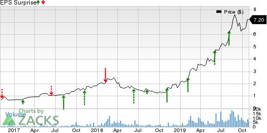 Digital Turbine, Inc. Price and EPS Surprise