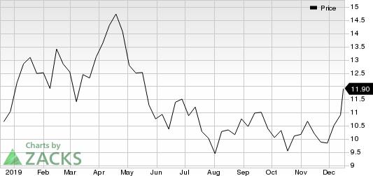 WPX Energy, Inc. Price