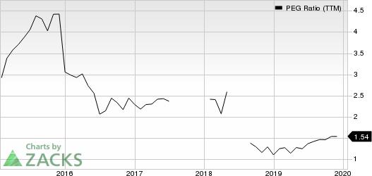 Churchill Downs, Incorporated PEG Ratio (TTM)