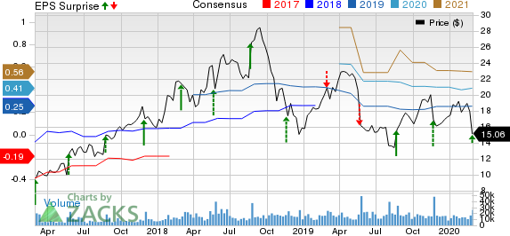 Pure Storage, Inc. Price, Consensus and EPS Surprise