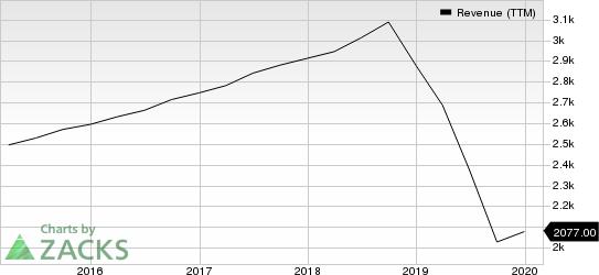 ServiceMaster Global Holdings, Inc. Revenue (TTM)