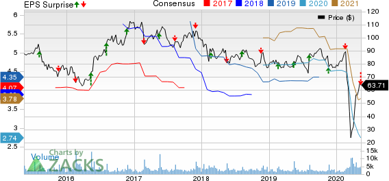 Jack In The Box Inc Price, Consensus and EPS Surprise