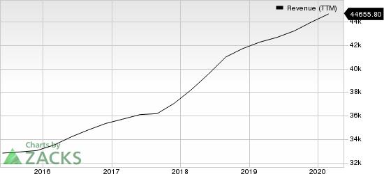 Accenture PLC Revenue (TTM)