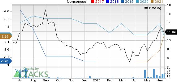 Immunic, Inc. Price and Consensus