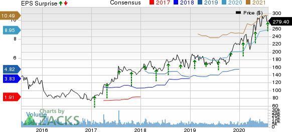 Vertex Pharmaceuticals Incorporated Price, Consensus and EPS Surprise