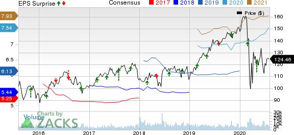 Sempra Energy Price, Consensus and EPS Surprise