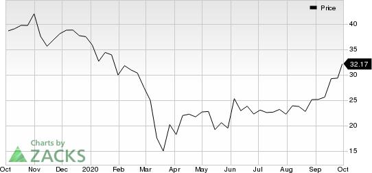 Canada Goose Holdings Inc. Price