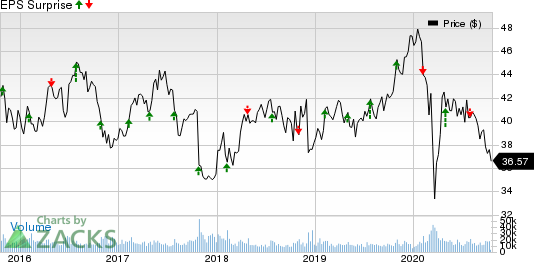 GlaxoSmithKline plc Price and EPS Surprise