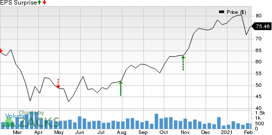 Forward Air Corporation Price and EPS Surprise
