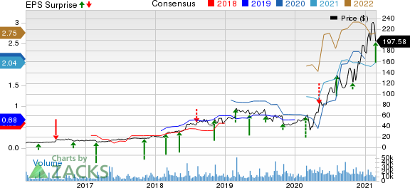 Etsy, Inc. Price, Consensus and EPS Surprise