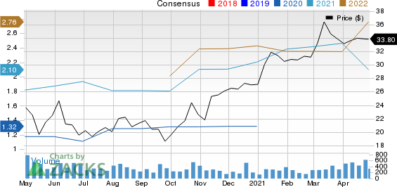 Peoples Bancorp Inc. Price and Consensus