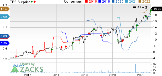 Clarus Corporation Price, Consensus and EPS Surprise