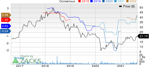 Bluegreen Vacations Holding Corporation Price and Consensus