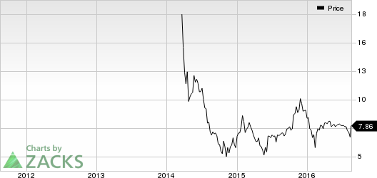 MediWound (MDWD) in Focus: Stock Moves 23.4% Higher