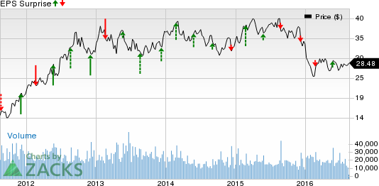 Toll Brothers (TOL) Q3 Earnings: Will it Pull Off a Surprise?