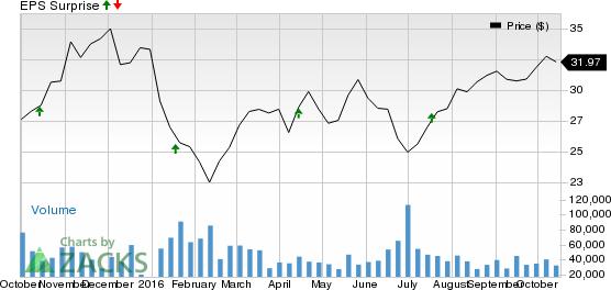Schwab (SCHW) Beats Q3 Earnings & Revenue Estimates