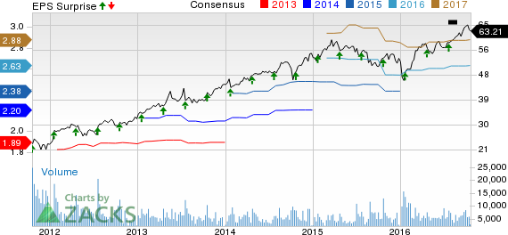 Amphenol (APH) Beats Both Q3 Earnings & Revenues, View Up