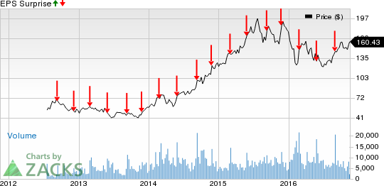 Will Palo Alto (PANW) Spring a Surprise in Q1 Earnings?