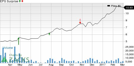 Should You Buy Banco Santander (BSBR) Ahead of Earnings?