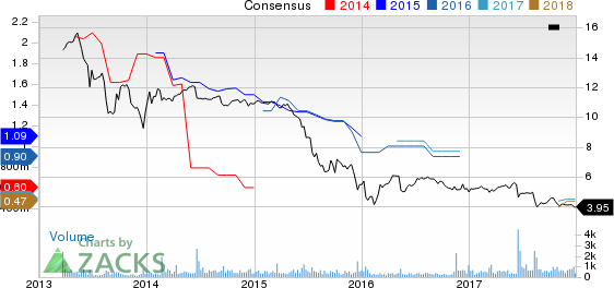 Five Oaks Investment Corp. Price and Consensus