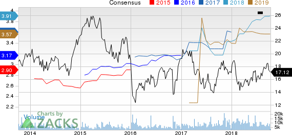 American Axle & Manufacturing Holdings, Inc. Price and Consensus