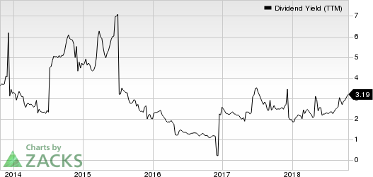 Sociedad Quimica y Minera S.A. Dividend Yield (TTM)
